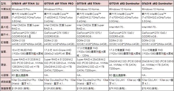 效能制霸桌機!微星推出9款 GeForce GTX 10 系列獨顯電競筆電,台灣同步開賣 圖片-10-590x309
