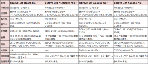 效能制霸桌機!微星推出9款 GeForce GTX 10 系列獨顯電競筆電,台灣同步開賣 圖片-11-3-590x256