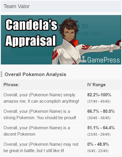教你如何從Pokemon Go評鑑(Appraise)功能判斷寶可夢的 IV 範圍 red