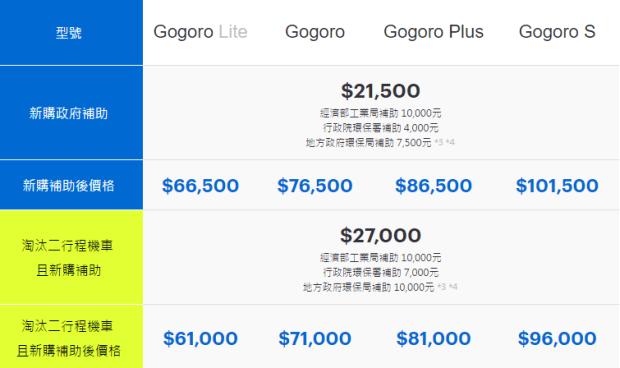Gogoro台南最新購車優惠、補助與門市/換電站資訊這裡看 00101