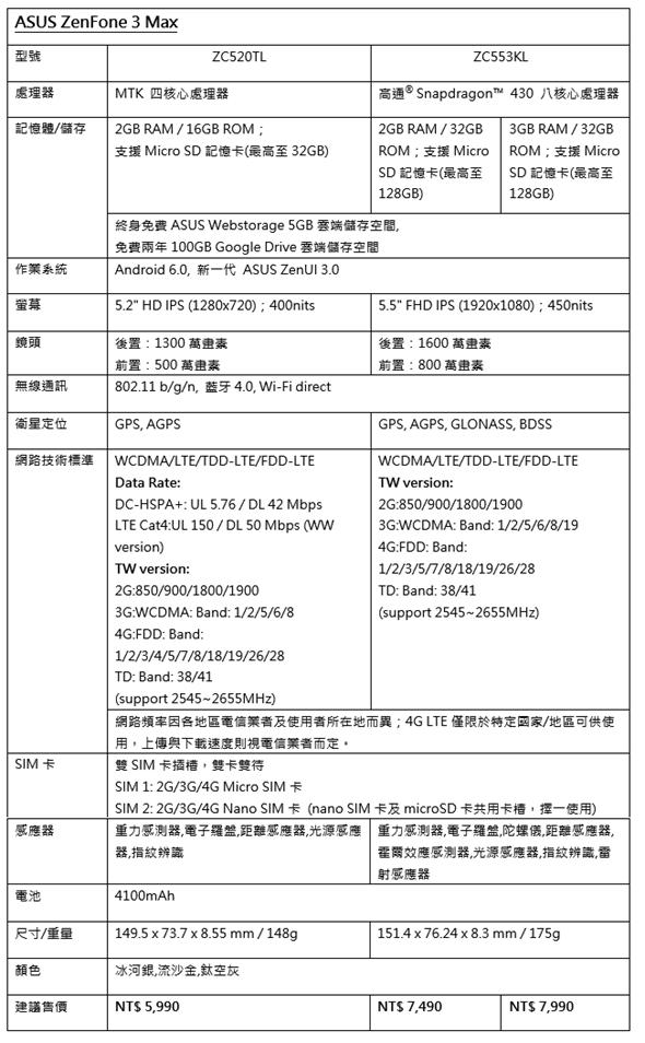 決戰大螢幕、大電池手機! 華碩再推出 ZenFone 3 Max 超長續航力! image