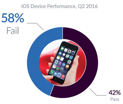 iOS神話破滅,調查顯示iOS當機率竟比Android高出2倍 00109