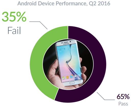 iOS神話破滅,調查顯示iOS當機率竟比Android高出2倍 00155