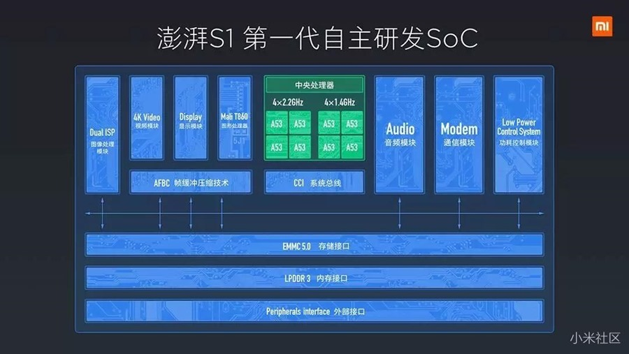 """硬是要""""自幹""""!小米推出自主研發「澎湃S1」手機處理器與「小米5c」 77223e3feea61f1572cb34acbfce4b89"""