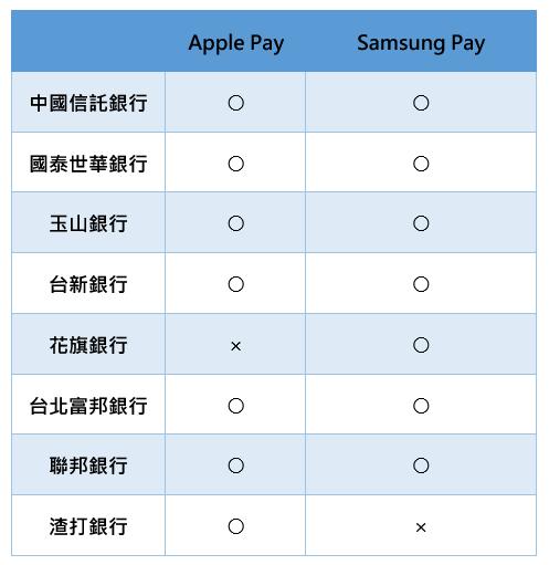 [快訊] Apple 向銀行發布 Apple Pay 上線通知,明天正式啟用 image-1