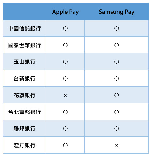Apple Pay 就快啟用,七大發卡行同步開通,和 Samsung Pay 較勁意味濃厚! image-1