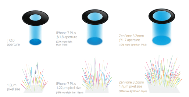 華碩 ASUS Zenfone 3 Zoom 即將上市,堪稱性能最前線的拍照手機 image-21