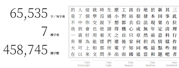 Adobe 與 Google 合作推出新字型「思源宋體」免費開放下載 image