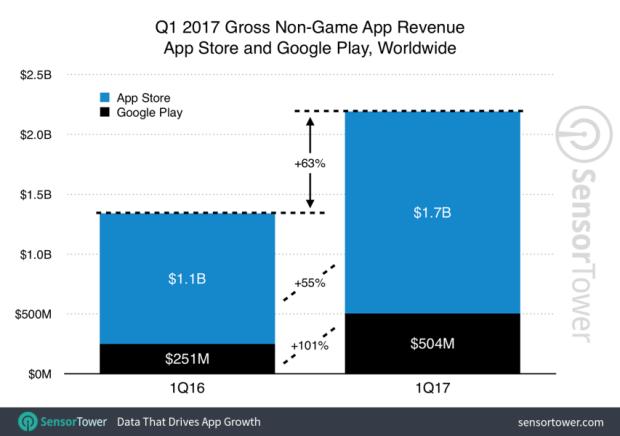 2017 年Q1 全球 App 下載量與營收排行,Facebook下載量最大、Netflix 營收最高 q1-2017-app-revenue-growth