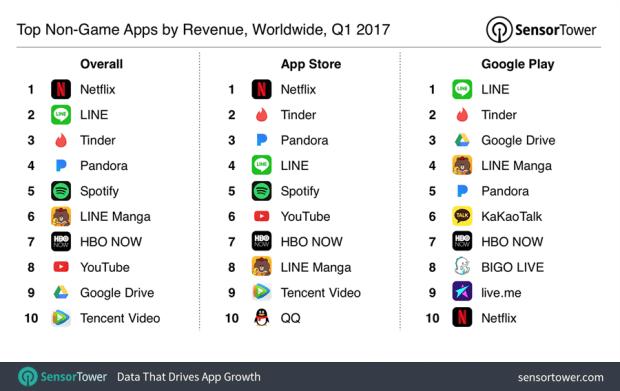 2017 年Q1 全球 App 下載量與營收排行,Facebook下載量最大、Netflix 營收最高 q1-2017-top-apps-by-revenue