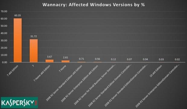 解惑:WannaCry 勒索風暴 XP 逃過一劫,原來是被老系統唾棄 WannaCry-Windows7