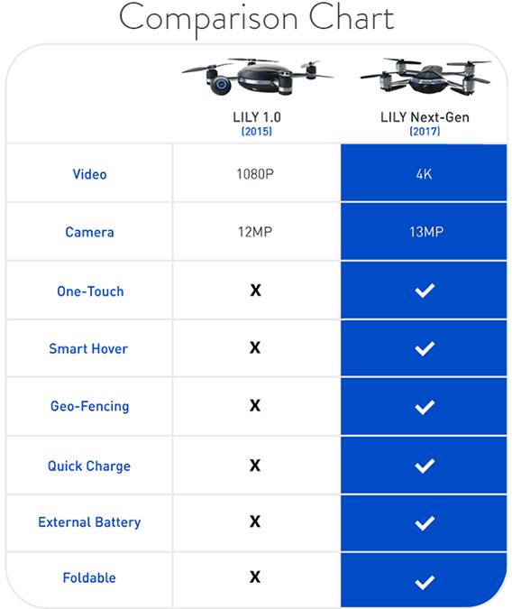 Lily 捲土重來推出第二代空拍機,改了設計但消費者有信心買嗎? 026-1