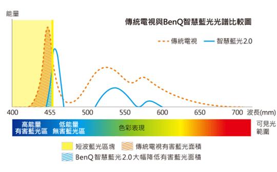 推坑你BenQ 50吋4K HDR 智慧低藍光電視 (50JM700),護眼現在開始都不遲 image-12