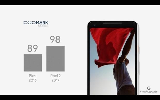 DxOMark 沒有 100 分上限,相機越好分數將會持續上漲 DxOMark-Google-Pixel-2