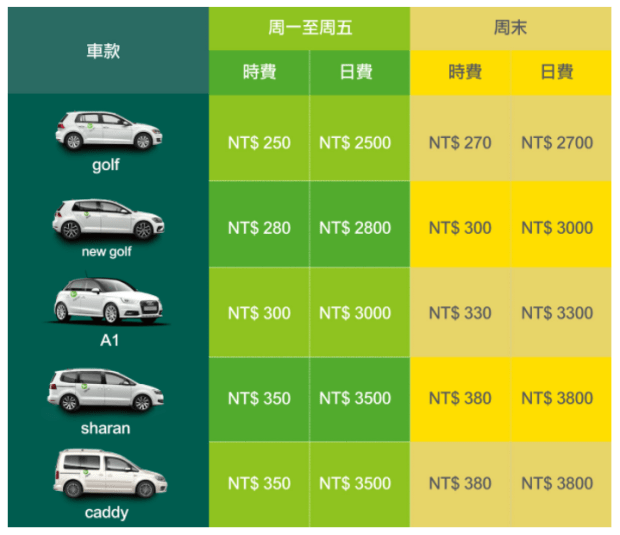 Zipcar 共享汽車體驗心得:大台北24小時隨時可租好方便 image-16