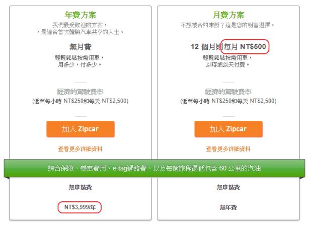 Zipcar 共享汽車體驗心得:大台北24小時隨時可租好方便 image-6