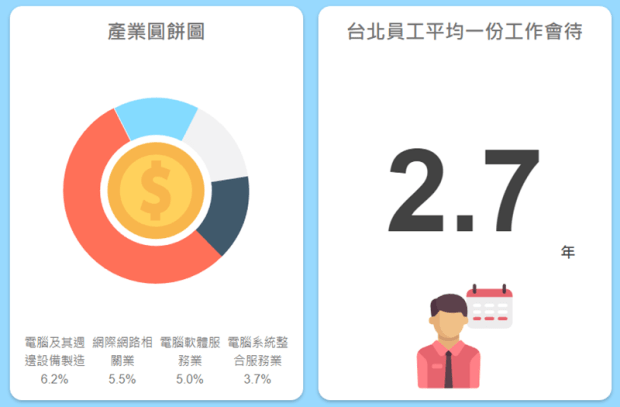 「台灣薪資地圖」一次看懂台灣各縣市平均薪資、產業結構,還可以算薪水排名 Image-047