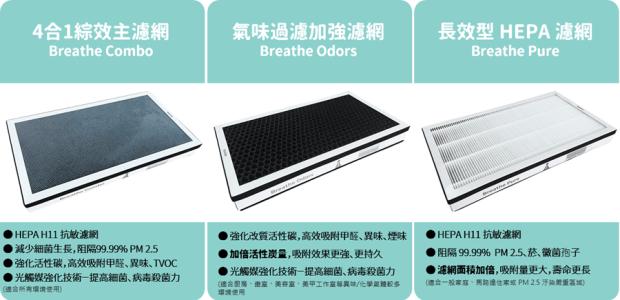 [經驗] BRISE C200 最懂台灣空氣品質,使用1年超有感! image-2