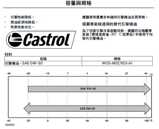 汽機車的機油這樣挑準沒錯! %E8%BB%8A%E4%B8%BB%E6%89%8B%E5%86%8A