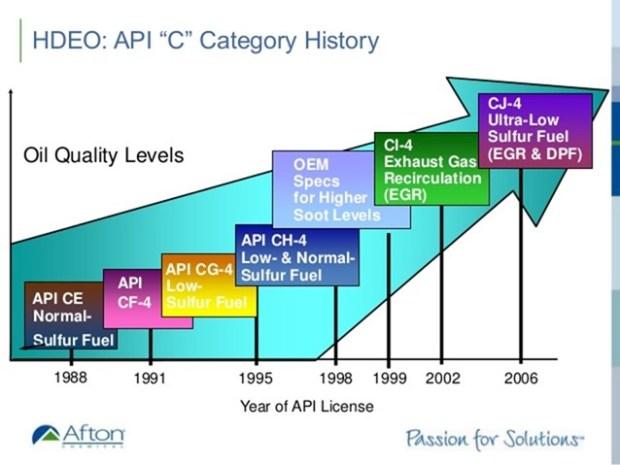 汽機車的機油這樣挑準沒錯! API%E6%9F%B4%E6%B2%B9%E8%AA%8D%E8%AD%89%E6%AD%B7%E7%A8%8B