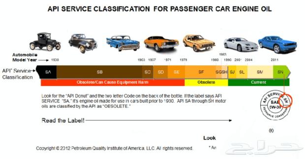 汽機車的機油這樣挑準沒錯! API%E8%AA%8D%E8%AD%89%E6%AD%B7%E7%A8%8B