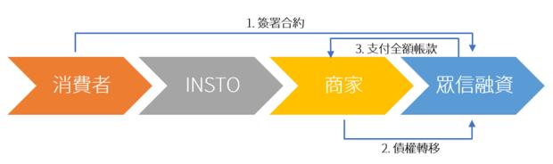 免信用卡也能分期付款,INSTO 推出全新付款工具手續費只要 0.5% image-27