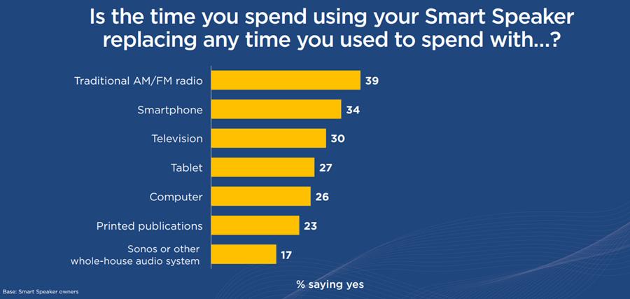 智慧喇叭有多好用? 65% 美國消費者表示用過了就回不去啦! image-8