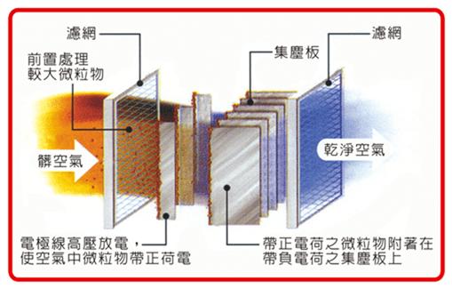 免耗材的空氣清淨機?小心,那是話術! (靜電集塵、電漿) image