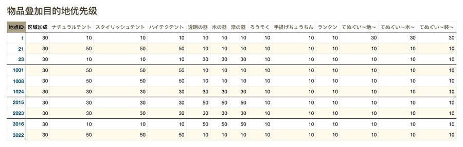 旅行青蛙(旅かえる) 史上最完整攻略解析 item-location-table