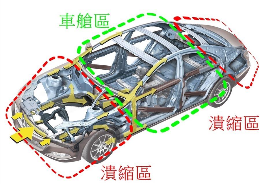 不會買車我教你,買車一點都不難!(Lesson 3 安全配備) %E6%BD%B0%E7%B8%AE%E5%8D%80