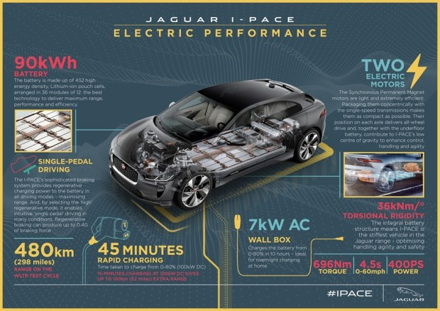 Jaguar 首輛 SUV 電動車對上 Tesla Model X,是「電豹」還是「電爆」?! i-pace-infographic-electric-performance-final