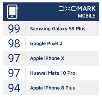 Galaxy S9+ 相機評分出爐! 以 99 分技壓群雄,iPhone X 也得認輸 image-4