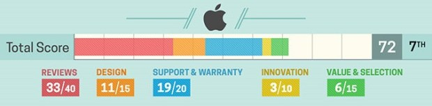 2018 筆電品牌愛好排行榜出爐! 台廠給力佔據 3 名額,蘋果光環已不再 apple