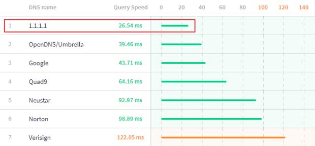 CloudFlare 推出 1.1.1.1 高速 DNS 服務,提供更完整隱私保護 image