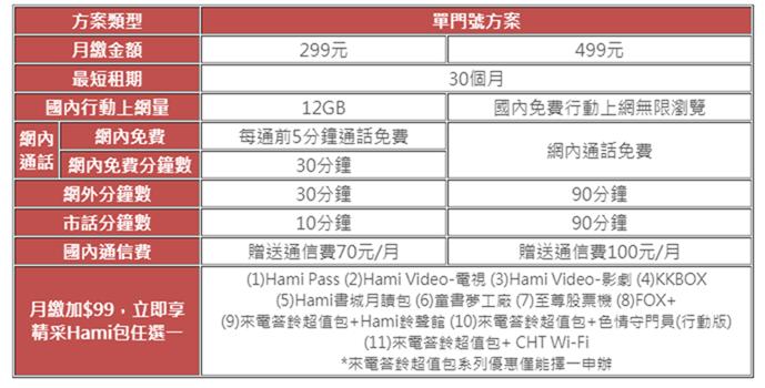 最後一天!中華電信 299/499 方案線上申請教學 (新辦/續約/NP) %E5%90%88%E7%B4%84