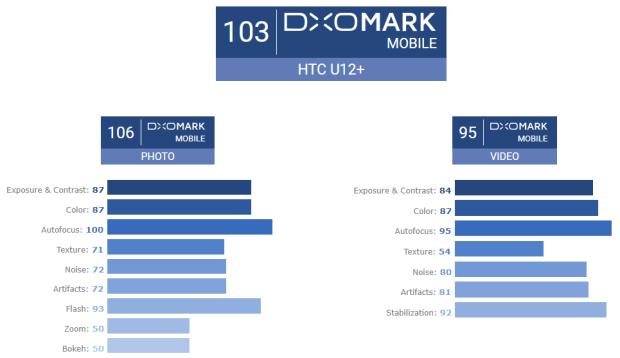 HTC U12+ 相機 DxOMark 詳細評測解說,出色的自動對焦、色彩、閃燈、縮放與背景虛化 Image-027-900x519