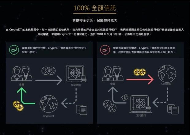 永遠與新台幣 1:1 錨定匯率,綠界科技推 CryptoDT 區塊鏈加密代幣貨幣服務 CryptoDTu5168u984du4fe1u8a17