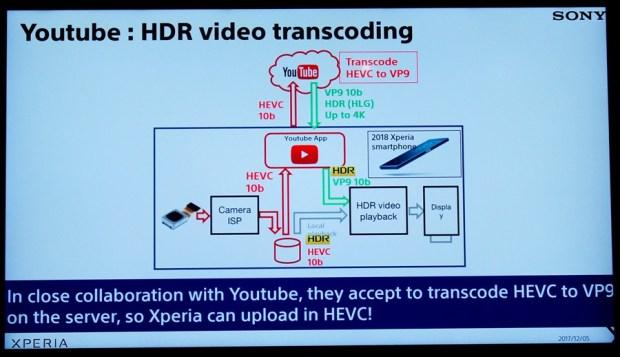 黑科技解密 Sony Mobile Xperia XZ2 Premium 雙鏡頭怪獸級攝影 DSC0506