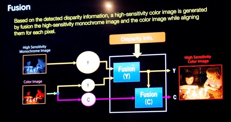 黑科技解密 Sony Mobile Xperia XZ2 Premium 雙鏡頭怪獸級攝影 DSC0528
