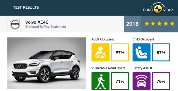 2018 Volvo XC40 拿下 EURO NCAP 五顆星最高安全評價 image-10