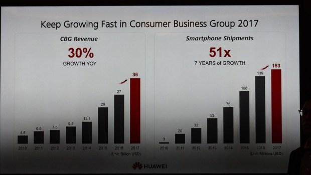 全球智慧手機市占第2,華為:不過度看重銷售量,更重視高階產品用戶體驗 8024689