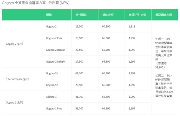 Gogoro 推出日付 66 元購車再送車險 + 6個月電池費津貼 Image-011