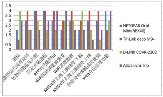 萬元 MESH 路由器大 PK (NETGEAR Orbi RBK40、TP-Link deco M9 Plus、D-LINK COVR-2202、ASUS Lyra Trio) clip_image129