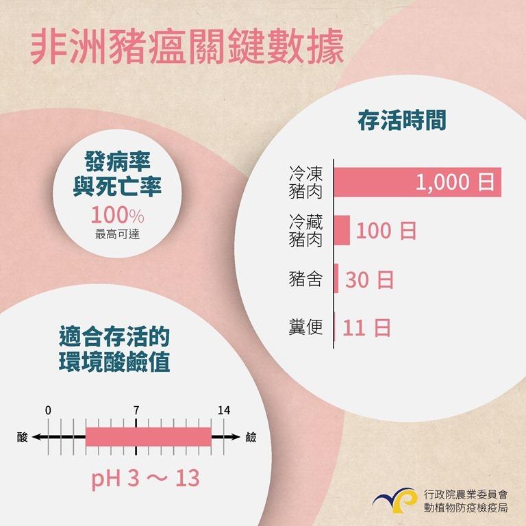 媒體失效/非洲豬瘟蔓延,政府警告過了頭? %E9%9D%9E%E6%B4%B2%E8%B1%AC%E7%98%9F%E6%87%B6%E4%BA%BA%E5%8C%85-3