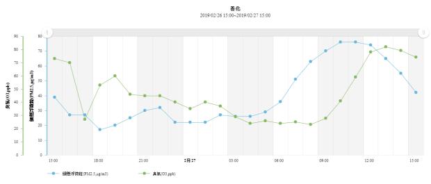空汙還沒走!2、3 月才是重汙染期,化學氣體汙染接著報到 %E5%96%84%E5%8C%96chartdiv