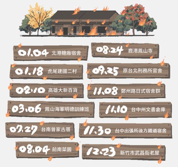 巴黎聖母院火災,教你查詢台灣古蹟及看「被火災」的古蹟 %E5%9C%96%E7%89%87-028