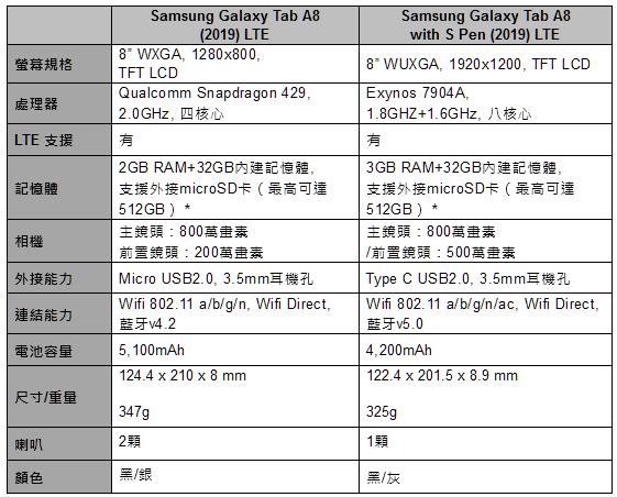 三星推出 Galaxy Tab A8 (2019) LTE 平板,8 吋螢幕僅 325 克輕便好攜帶 image-3