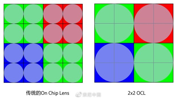 Sony 發表全像素對焦 2X2 On-Chip Lens 技術,對焦更快、感光度更高、畫質更好 b8ffbf1bly1g9qb2bnk84j20sr0g341y