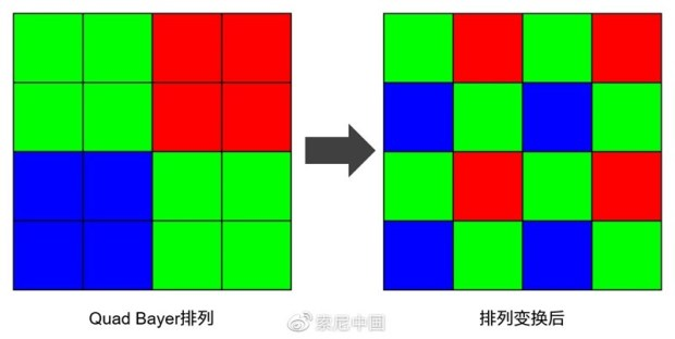Sony 發表全像素對焦 2X2 On-Chip Lens 技術,對焦更快、感光度更高、畫質更好 b8ffbf1bly1g9qbbwv8yqj20vy0g3gmc