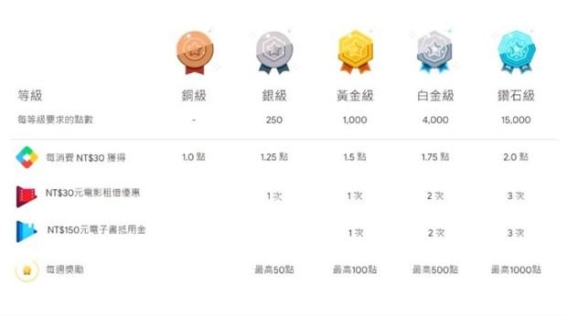 課金拿回饋點數折抵消費,Google Play Points 正式在台開放! %E7%8D%8E%E5%8B%B5%CB%87